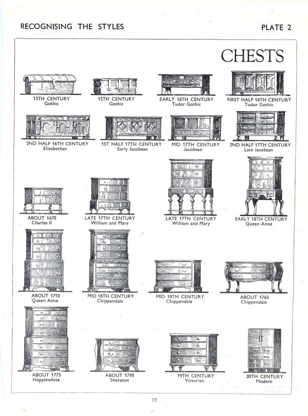 Furniture styles from gothic to the 20th century lost for Interior design styles 20th century